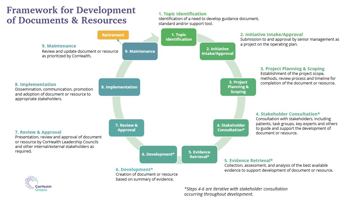 Steps of framework for development of documents and resources.