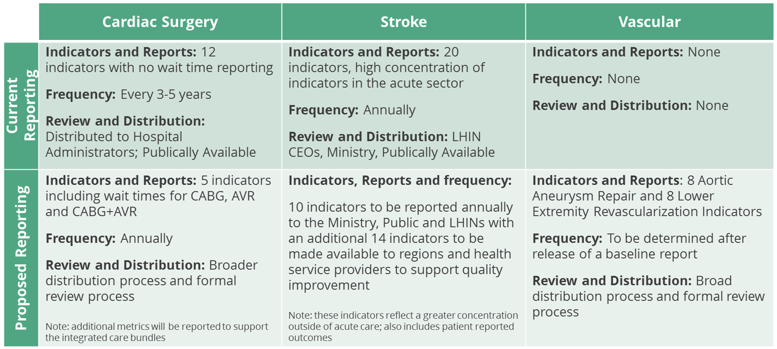 Summary of recommended changes to enhance the value of existing CorHealth Ontario Reporting