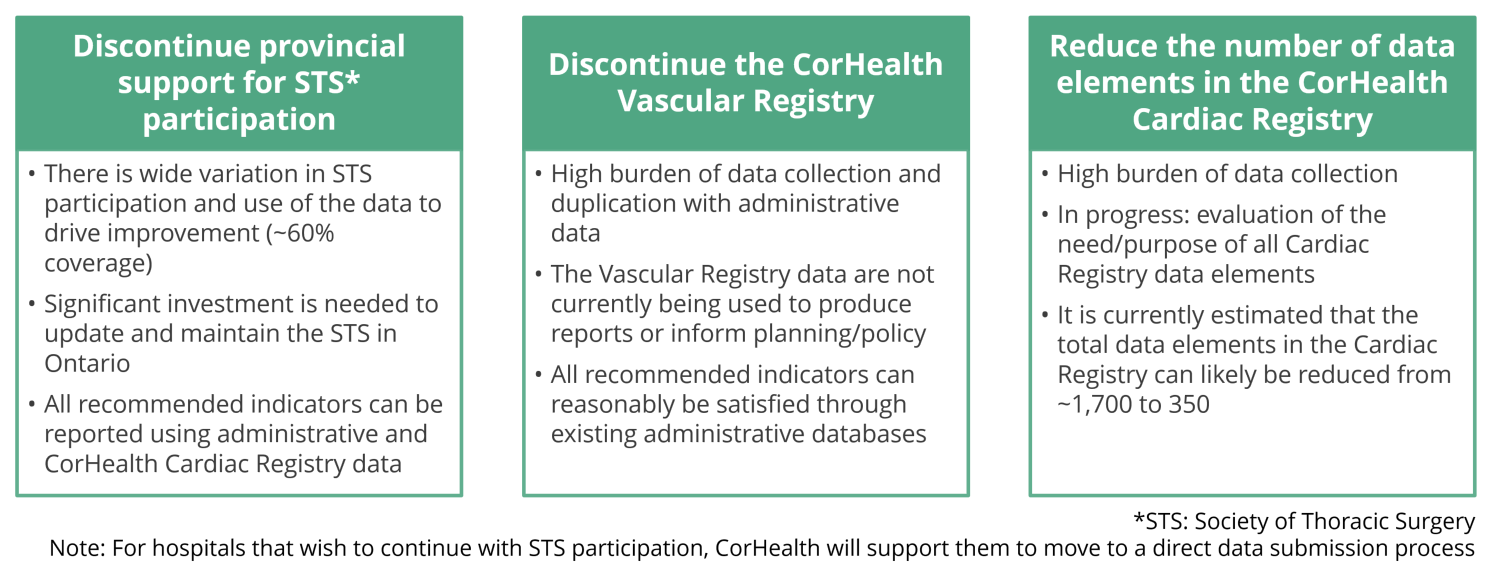 Summary of CorHealth Ontario decisions to reduce provincial data collection burden