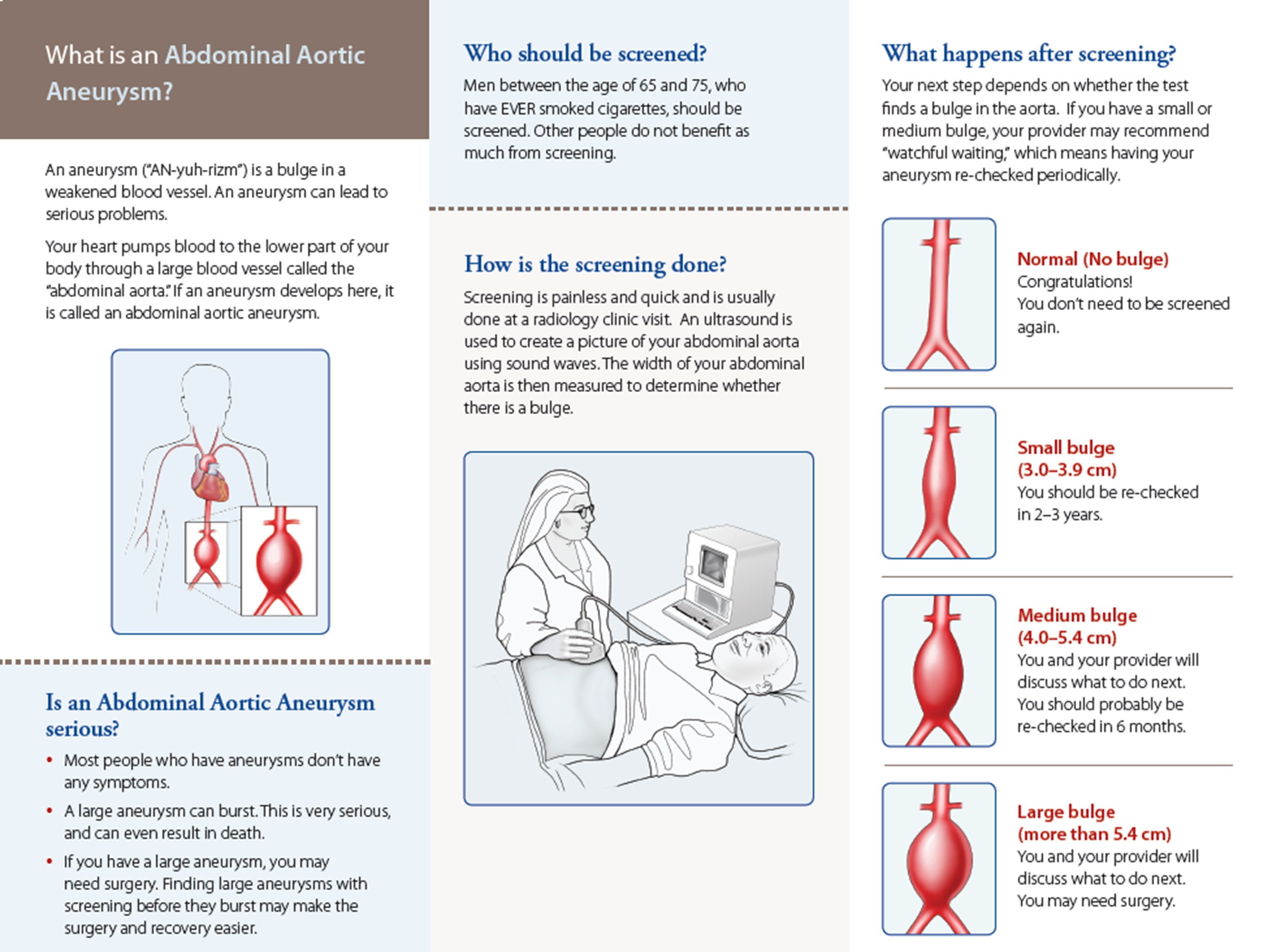 A Diagram Of An Abdominal Aortic Aneurysm How Screening Is Done And What Happens After