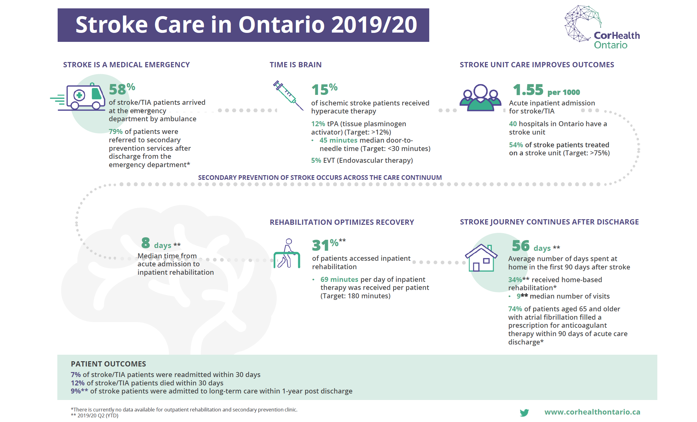 A thumbnail image of the 2019/20 Stroke Report Card publication.