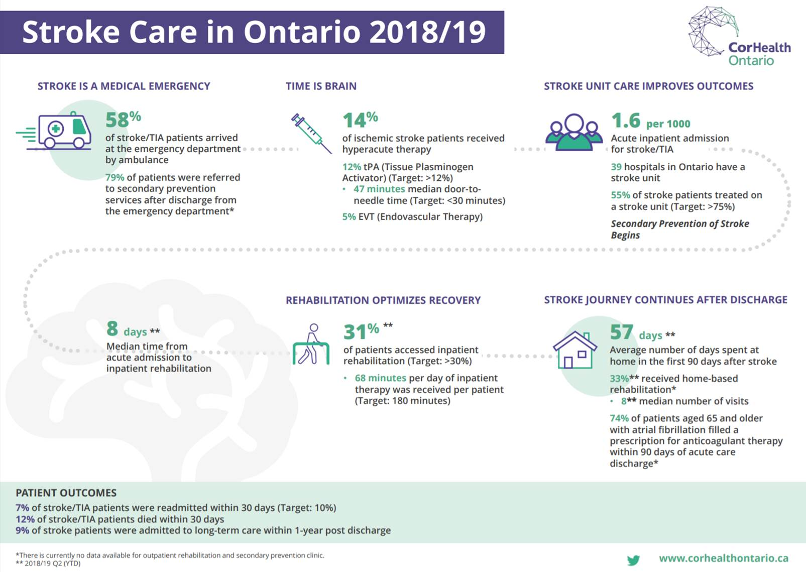 A thumbnail image of the 2018/19 Stroke Report Card publication.